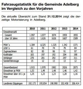 Fahrzeugstatistik bis 2014